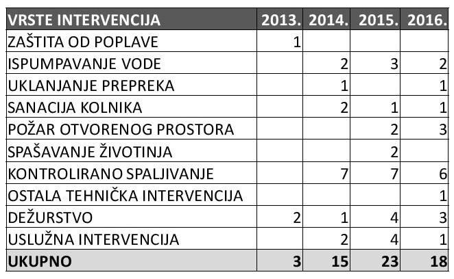 intervencije_table2